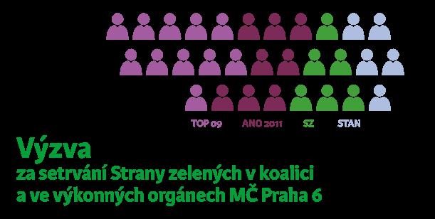 Výzva za setrvání Strany zelených v koalici a ve výkonných orgánech MČ Praha 6